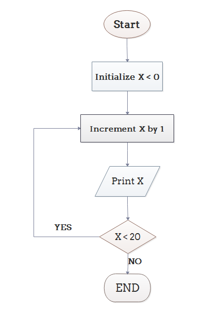 Line Drawing Algorithm In C Language : Explain algorithm and flowchart with examples