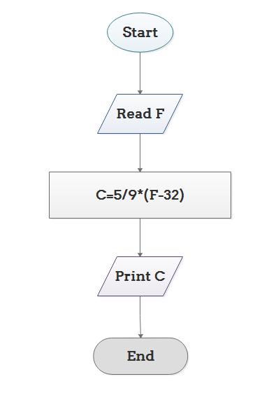 Flowchart Algorithm 2