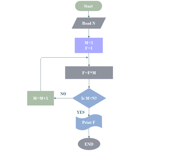 Algorithm Flowchart for Computer Programming