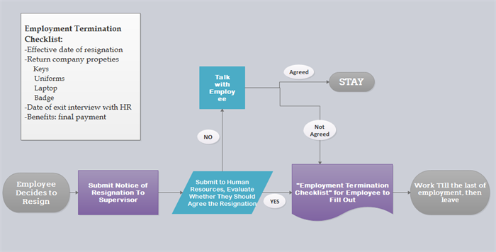 Flowchart for Resignation Process