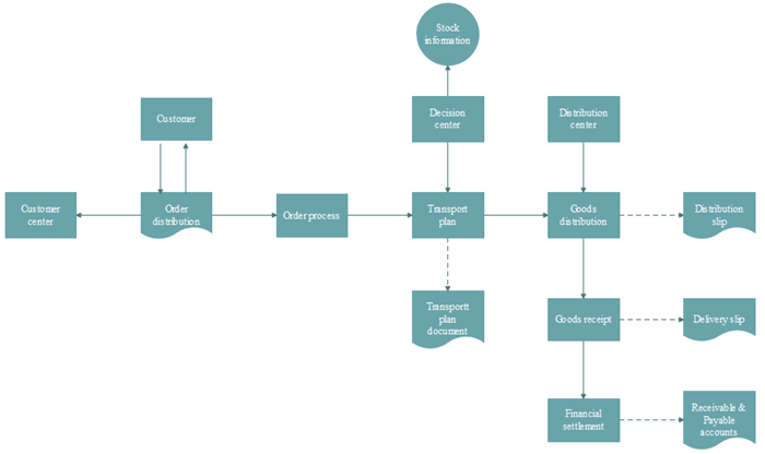 Logistics Flowchart Software