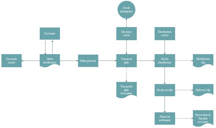 How to Draw a Logistics Flowchart