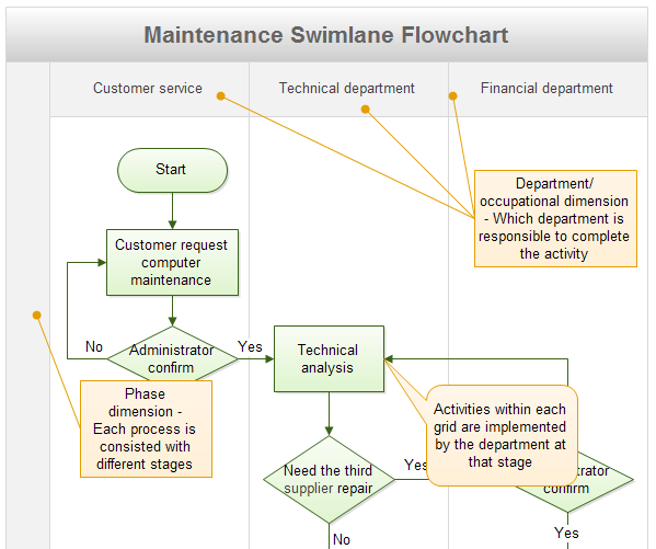 Maintenance Swimlane Flowchart