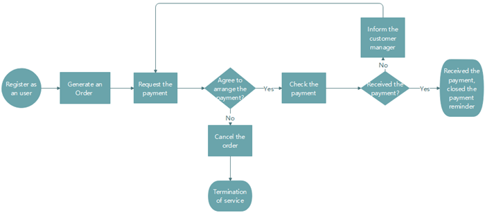 Order Process Flowchart Software