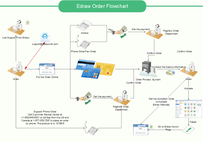 Order Workflow Example