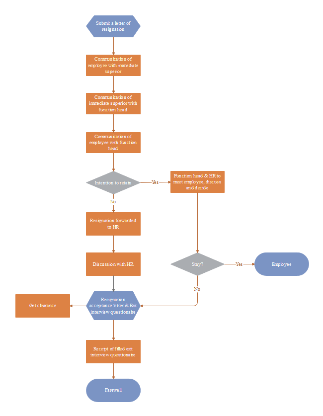 Feedback Diagram Flow Chart Trusted Wiring Diagram
