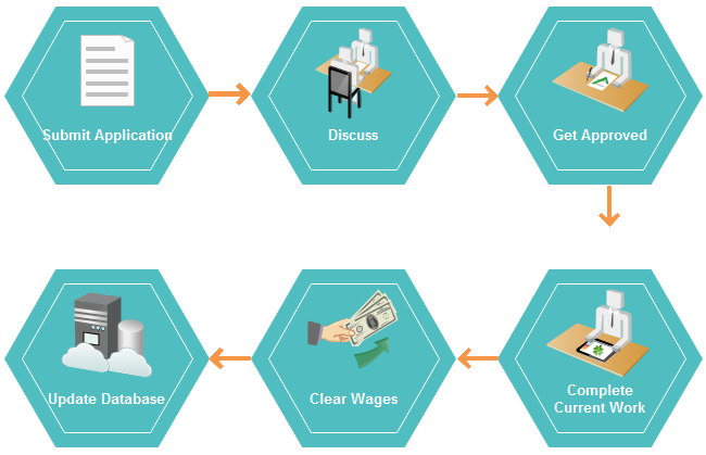Resignation Process Workflow