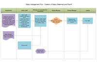 Salary Management Flowchart