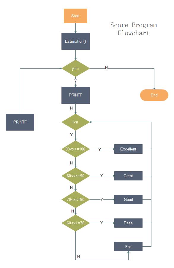 Score Program Flowchart