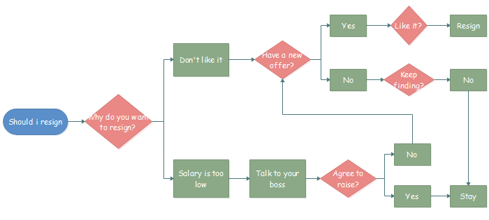 Create flowchart for decision making within 5 simple steps