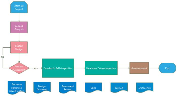 Software Development Programming Flowchart