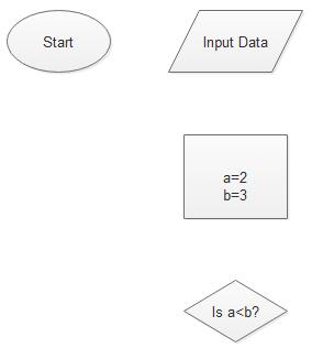 Programming Flowchart Step 2
