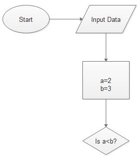Programming Flowchart Step 3