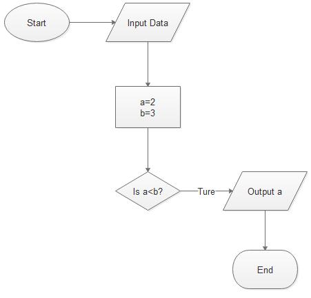 Programming Flowchart Step 4