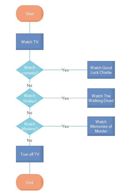 Watch Tv Flowchart