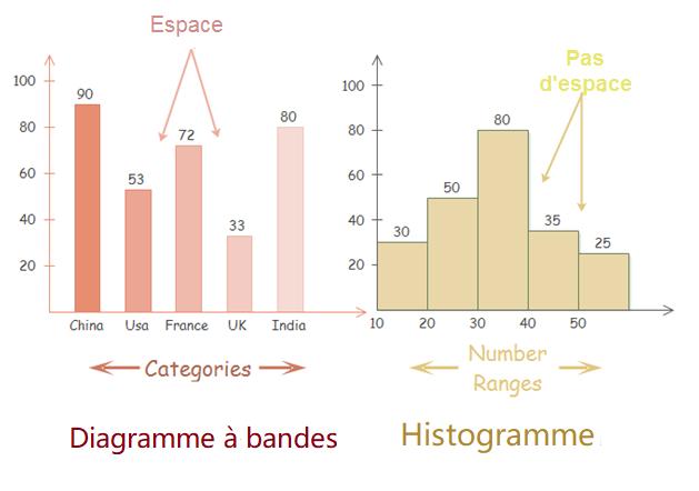 Comparaison entre graphique à barres et histogramme