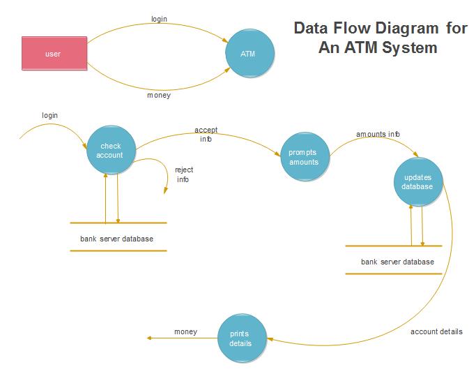 Modèles de flux de données du système ATM