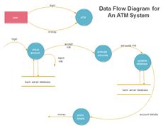 Diagramme de flux de données du système ATM