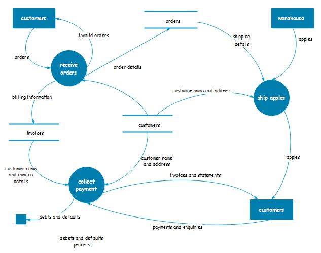 exemple de diagramme de flux de données