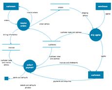 Diagramme de flux de données des clients