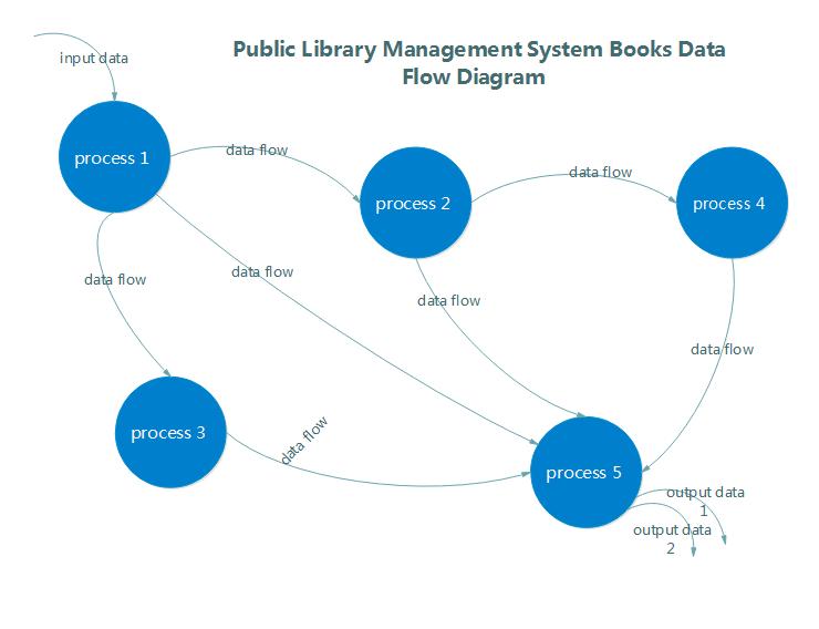 Modèles de flux de données de gestion de bibliothèques