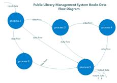 Diagramme de flux de la gestion du recrutement
