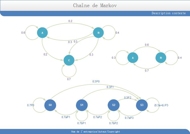 chaîne de markov