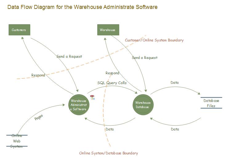Modèle de diagrammes de flux de données d'entrepôt