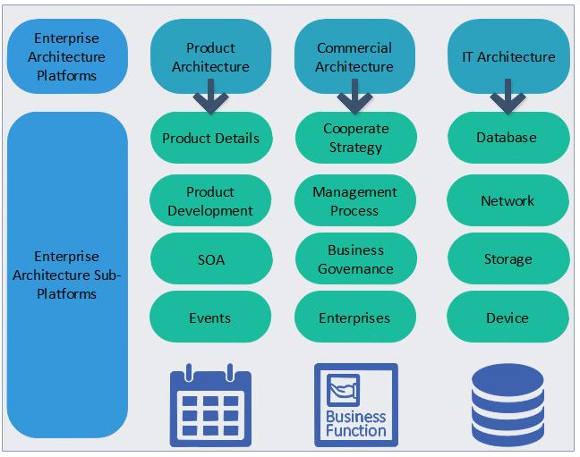 Modèle d'urbanisation du système d'information - Processus de projets d'entreprise