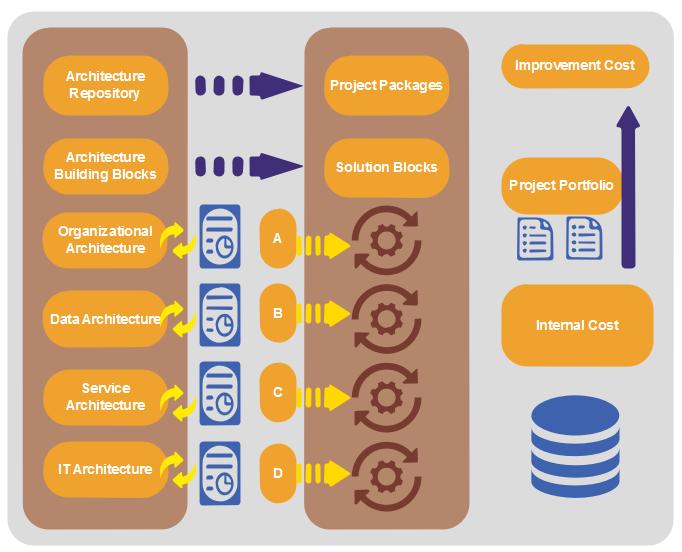 Modèle de schéma d'urbanisation du SI - Optimisation de produit