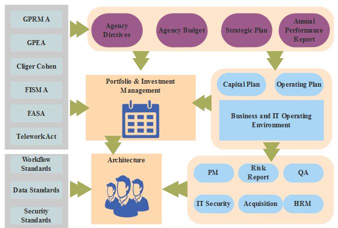 project management process enterprise architecture example