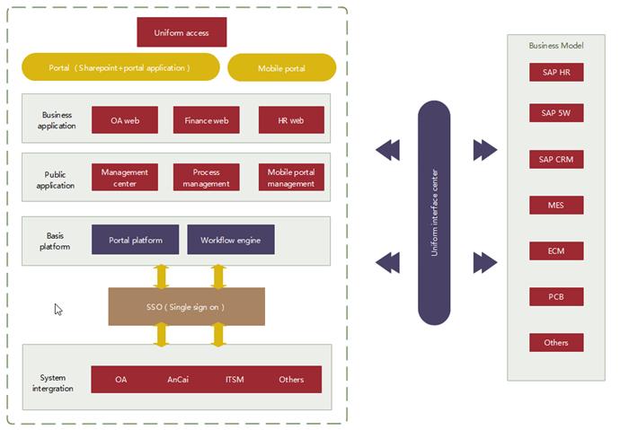 Modèle d'urbanisation du système d'information - signature unique