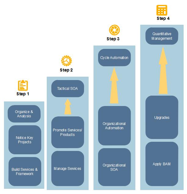 Modèle de schéma d'urbanisation du SI - Service-Oriented Architecture (SOA)