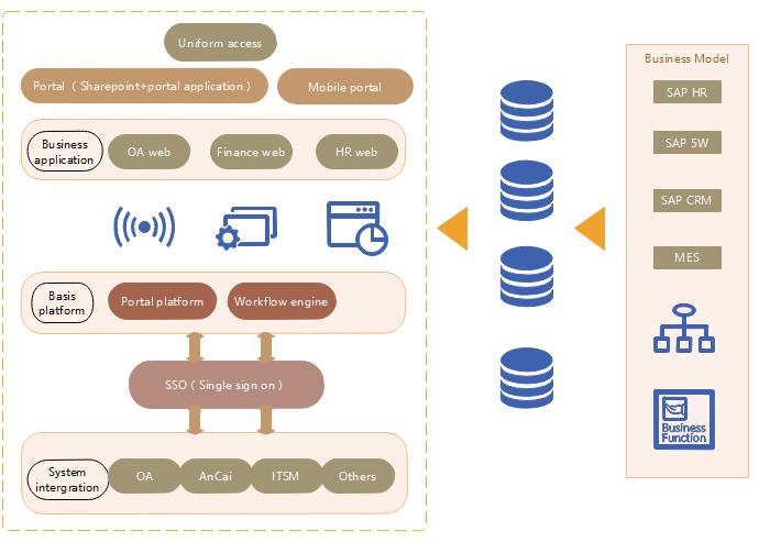 Modèle d'urbanisation du SI - Workflow pour SSO