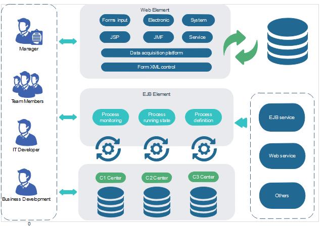 Modèle d'urbanisation du système d'information - Projets Web et EJB