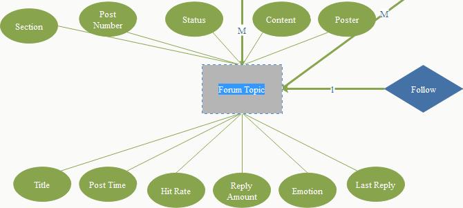 Ajouter du texte au modèle entité-association