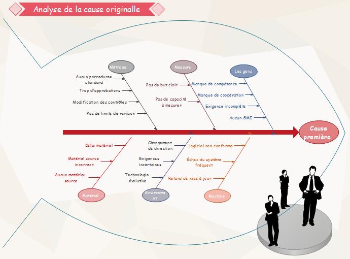 Exemple de diagramme de causes et effets