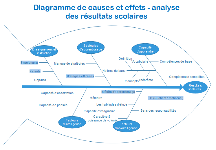 causes effect example3