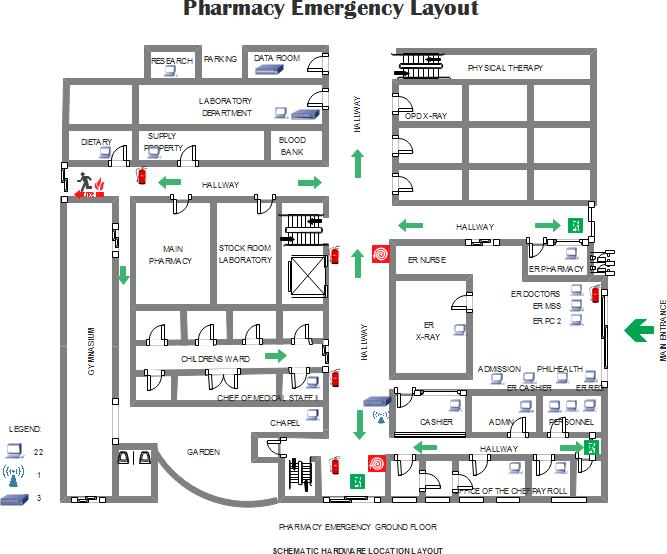 Modèles de plan d'évacuation d'urgence de la pharmacie