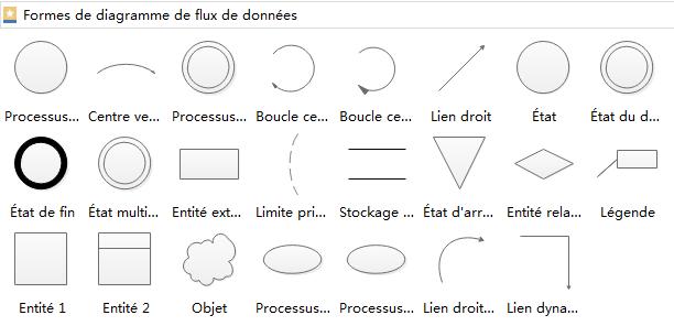 Formes de diagramme de flux de données