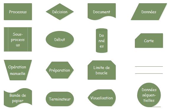 symboles de diagramme de flux de comptabilité