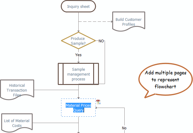 Ajouter des contenus au diagramme de flux