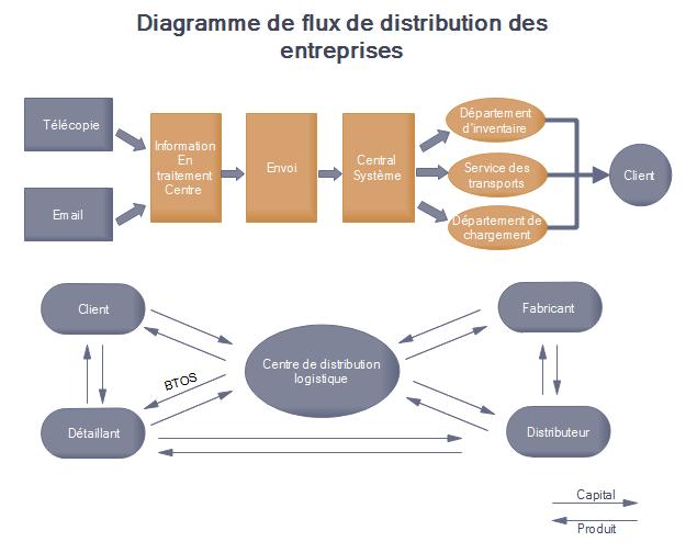 modèles de diagramme de flux de distribution des affaires