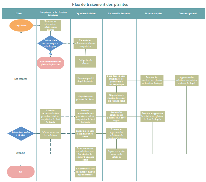 Modèle de diagramme de flux de traitement des plaintes