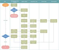 Diagramme de flux de traitement des plaintes