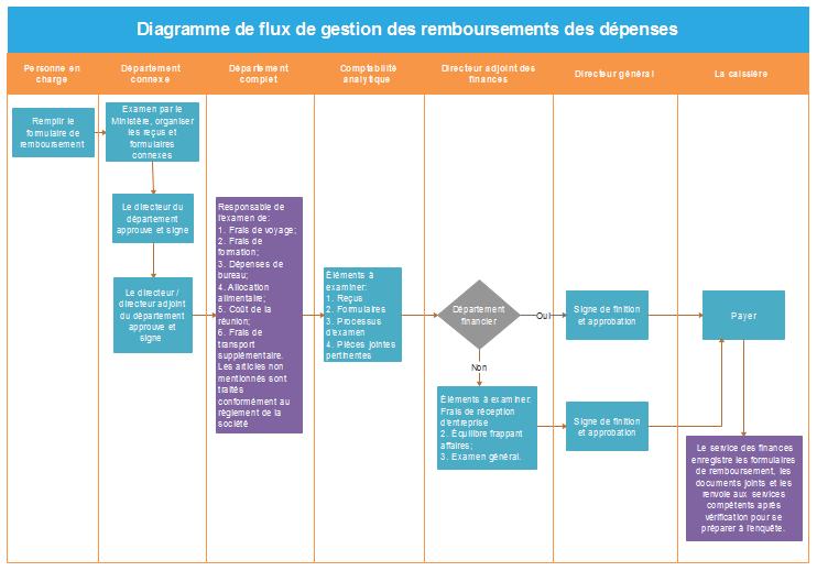 Exemples de diagramme de flux de la gestion du recrutement