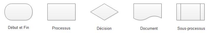 les cinq formes de base de diagramme de flux