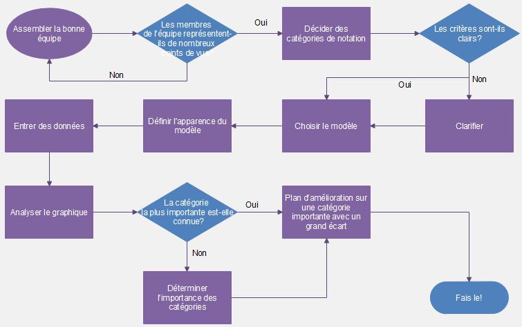 flowchart optimization