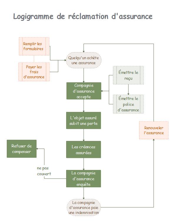 Modèle de logigramme de réclamation d'assurance