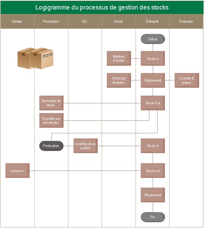 Logigramme de processus de gestion des stocks